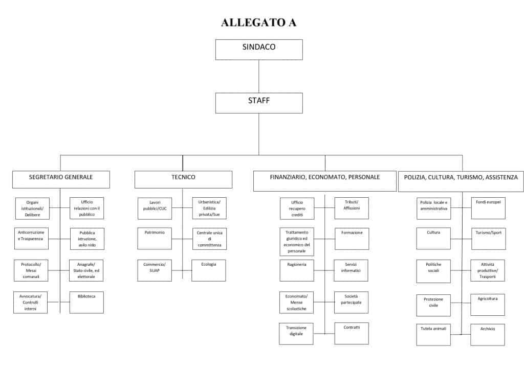 organigramma comune